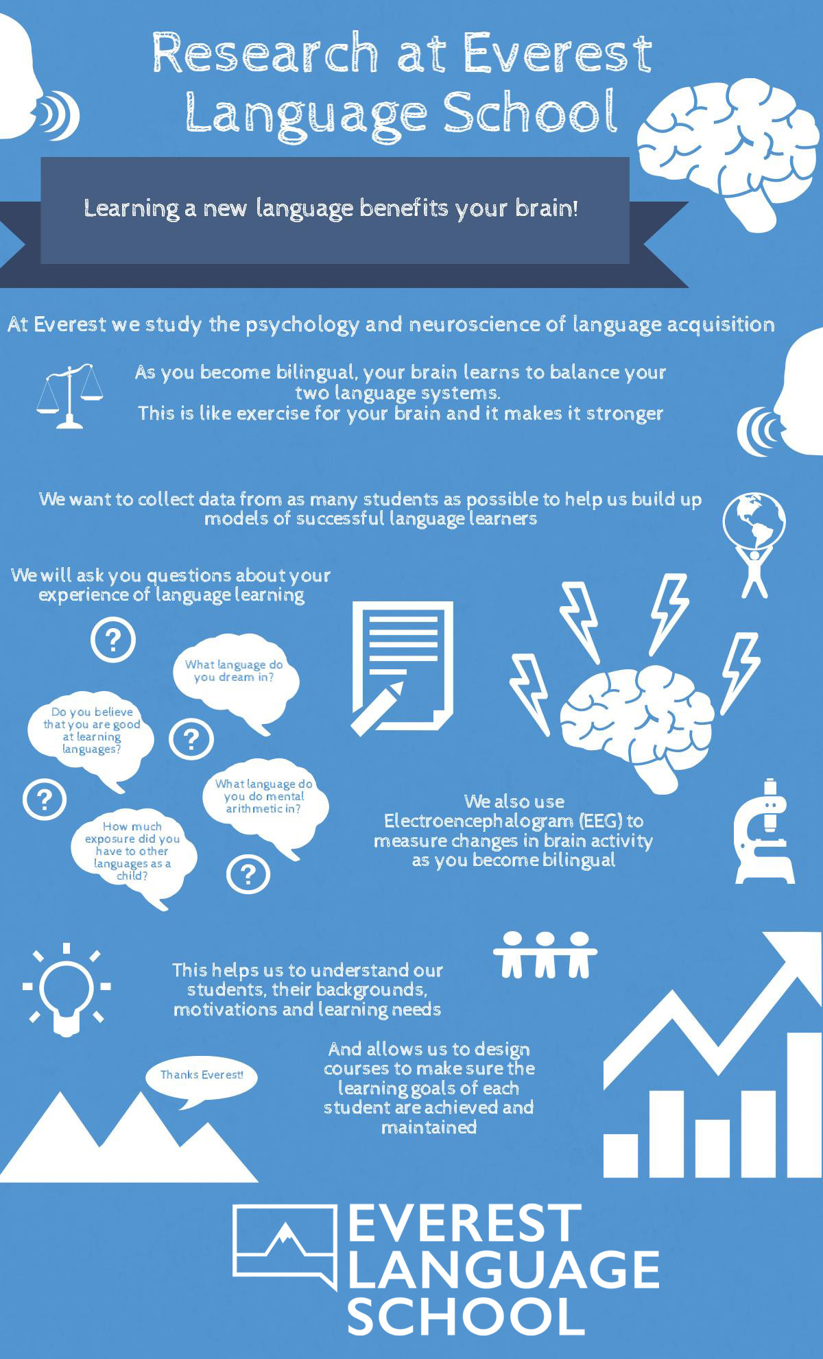 Research at Everest Language School