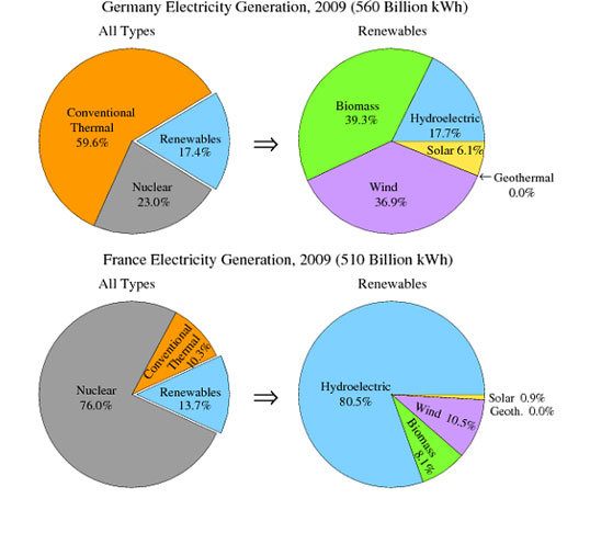 ielts-pie-chart-electricity