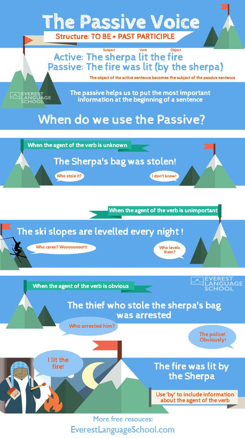 English Grammar Lesson: The Passive Voice